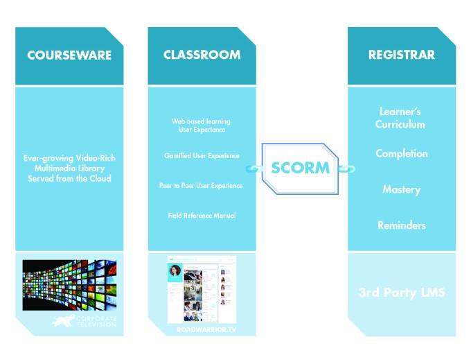 CASE STUDY: ROADWARRIOR.TV – Courseware, Classroom 2.0 and LMS as aregistrar.